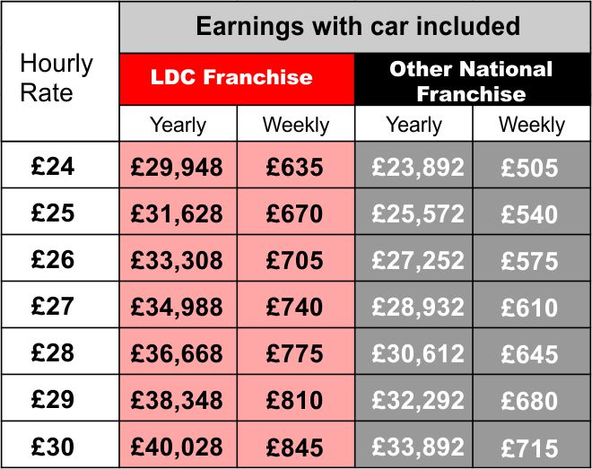 Comparison table of franchise fees charged