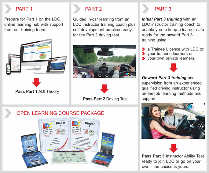 ADI driving instructor course overview