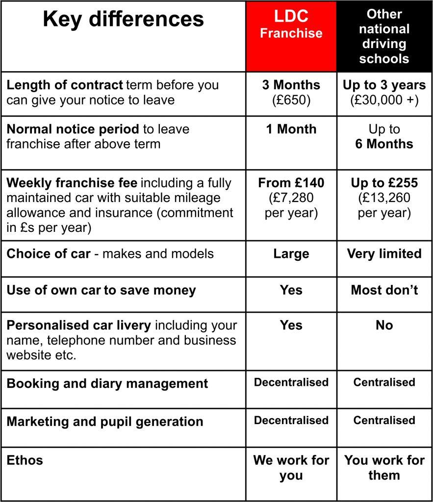 Compare driving schools franchises